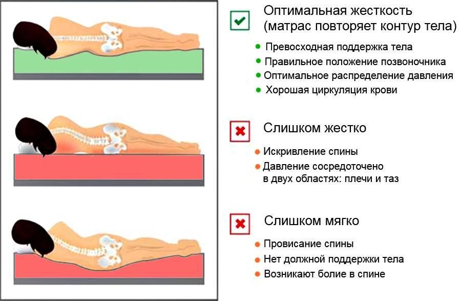 Характеристики матраса