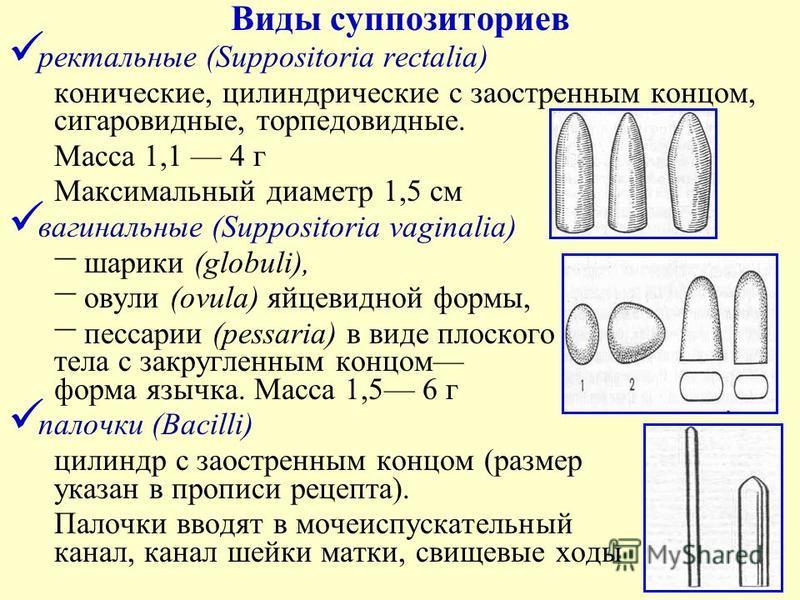 Какие свечи применяются при кисте яичника