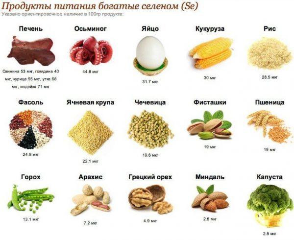Какие продукты повышают тестостерон
