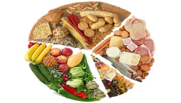 Пищевые группы